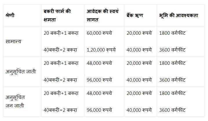 Bihar Bakri Palan Yojana 2021
